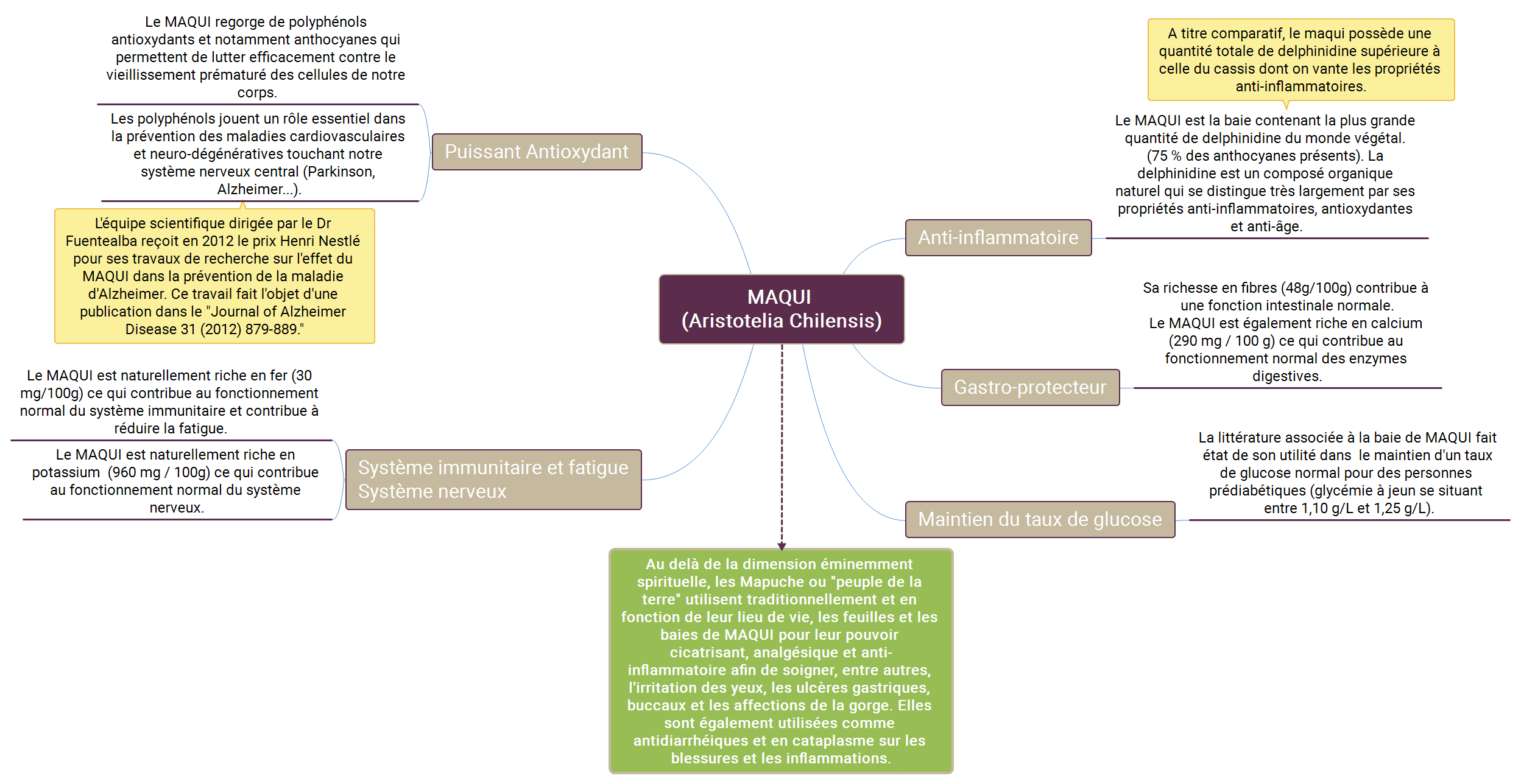 Diagramme MAQUI